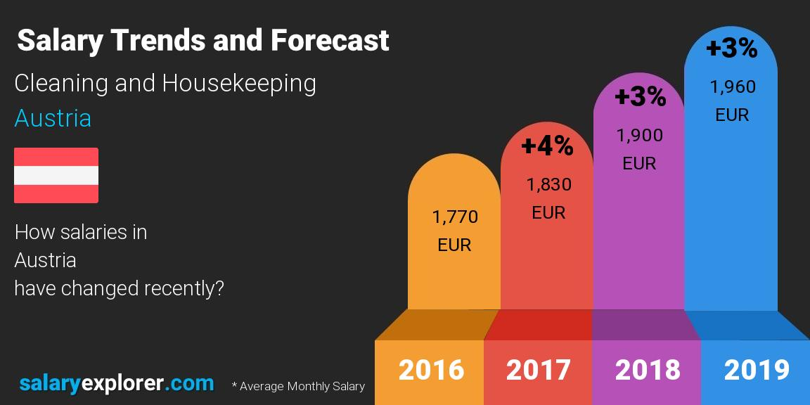 salary trends and forecast monthly austria cleaning and housekeeping