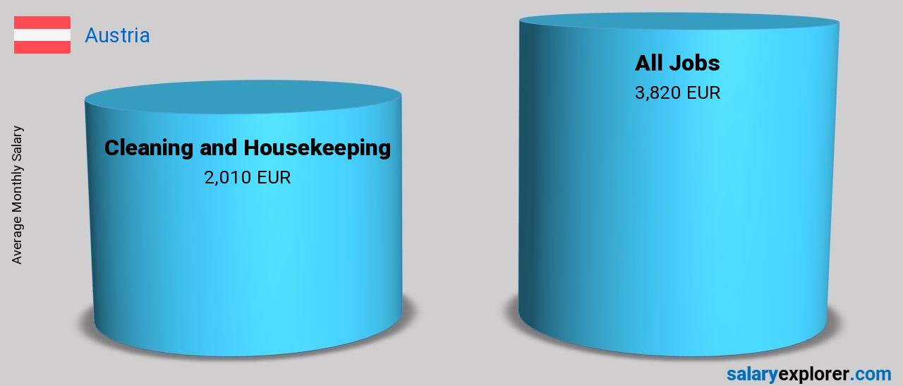 salary comparison between cleaning and housekeeping and cleaning and housekeeping monthly austria